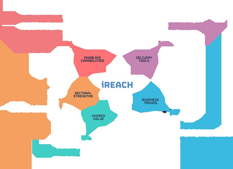iREACH Project Diagram